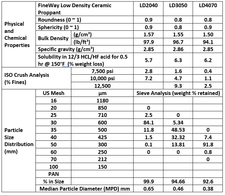 low_density_table
